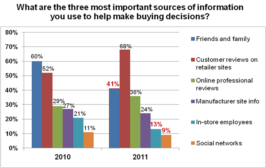 Top Retail Trends 2012 - Who Do Your Customers Trust? The Surprising Answer
