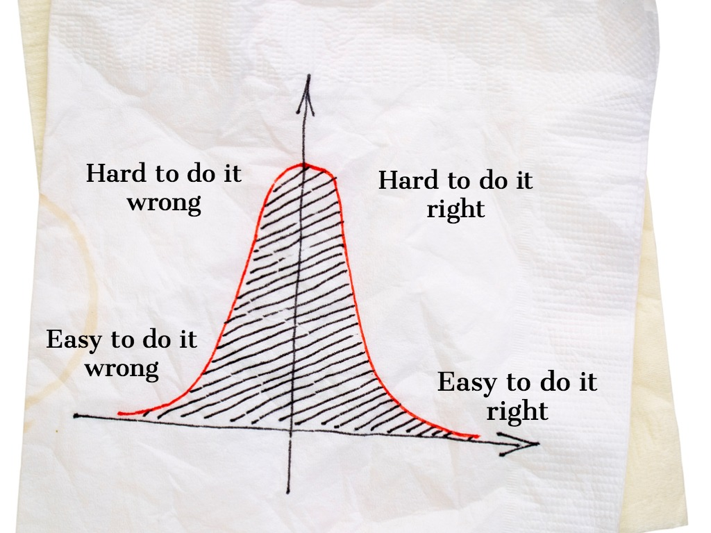 bell curve of customer service training