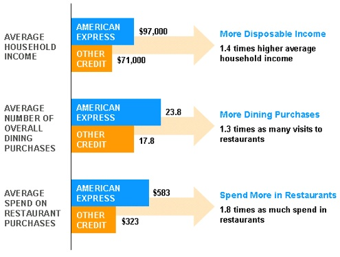 american express cardmember spending patterns
