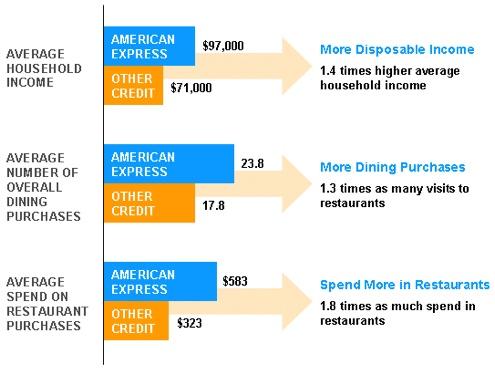 american express cardmember spending patterns