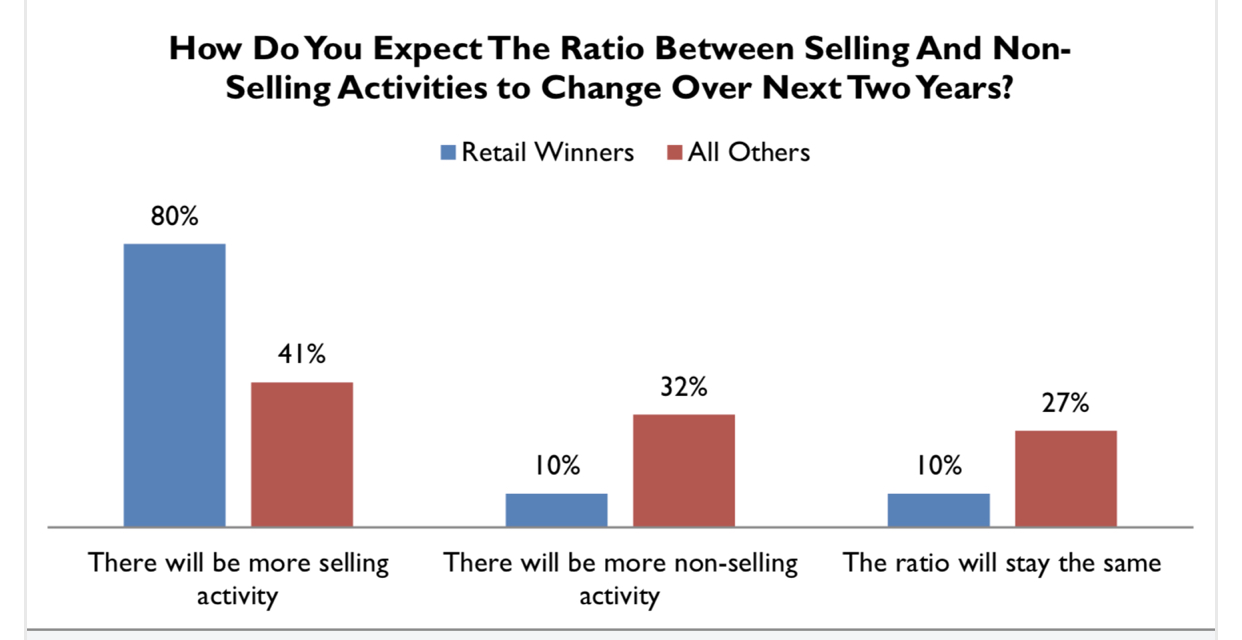 Attitudes Towards Selling In Stores