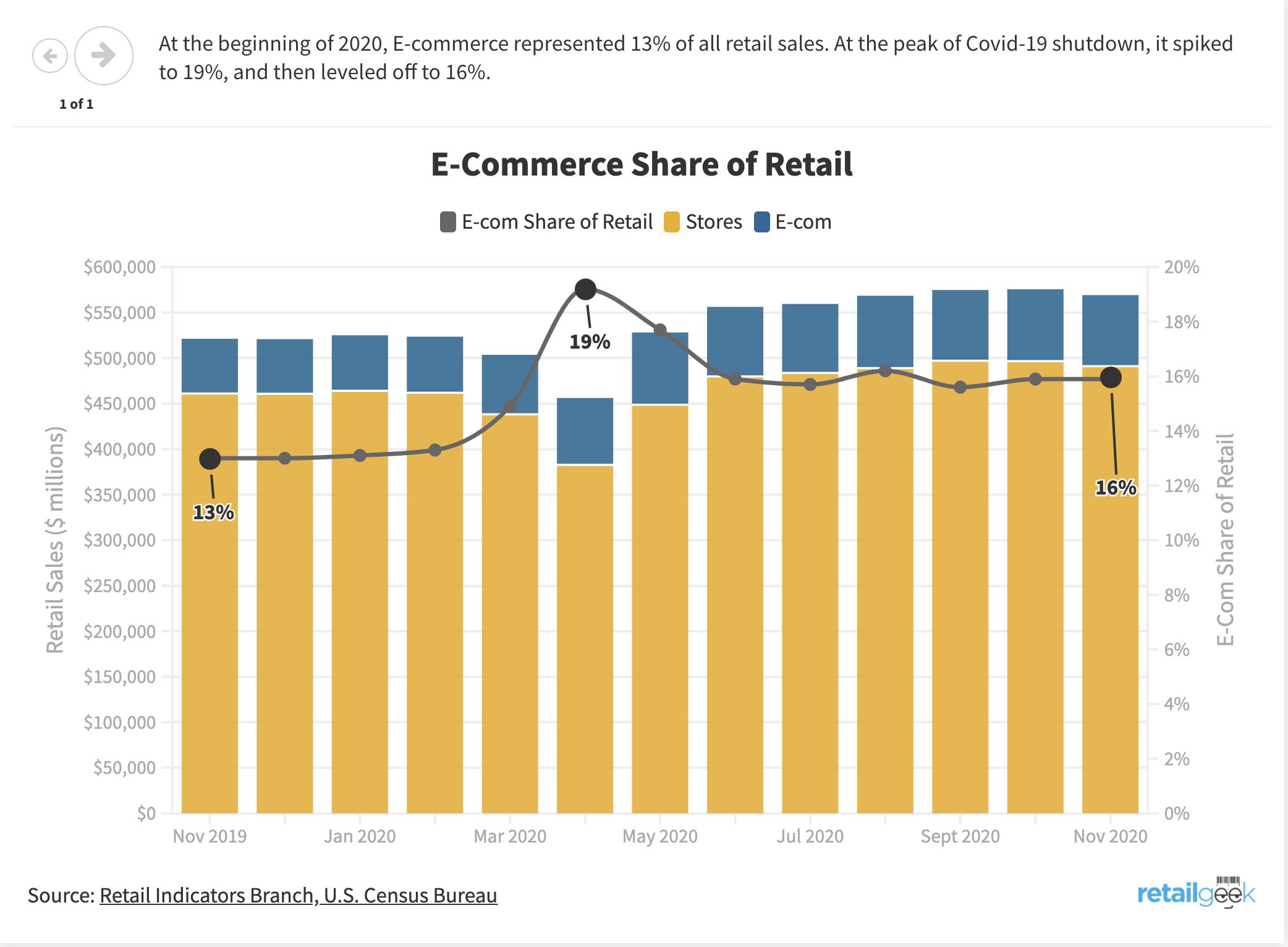Retail Geek chart ecom 2020
