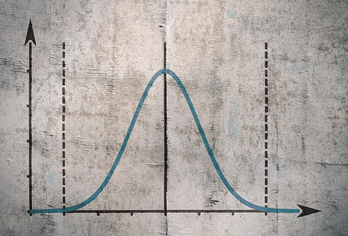 bell curve of training